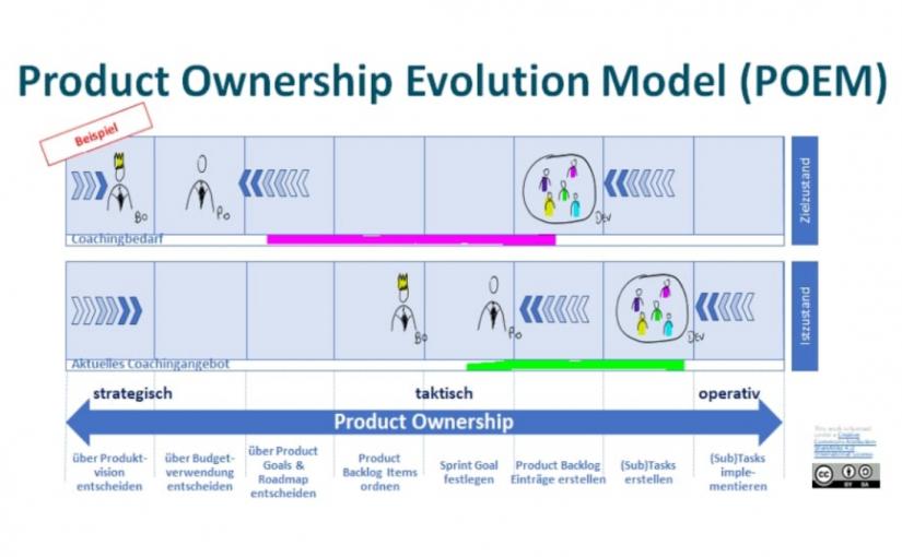 Folge 103: Product Ownership Evolution Model (mit Tim Klein)